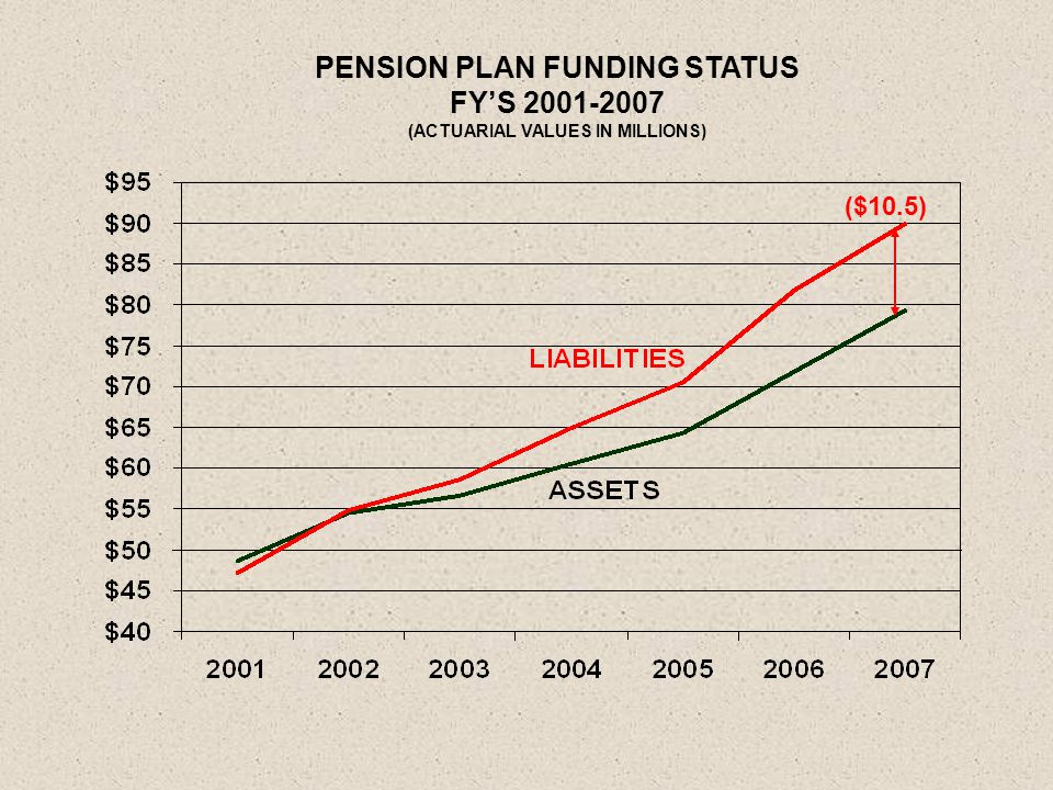 PENSION PLAN FUNDING STATUS FY'S 2001-2007 (ACTUARIAL VALUES IN MILLIONS) ($10.5)