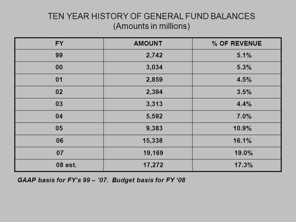 TEN YEAR HISTORY OF GENERAL FUND BALANCES (Amounts in millions) FYAMOUNT% OF REVENUE 992,7425.1% 003,0345.3% 012,8594.5% 022,3943.5% 033,3134.4% 045,5927.0% 059,38310.9% 0615,33816.1% 07 19,169 19.0% 08 est.