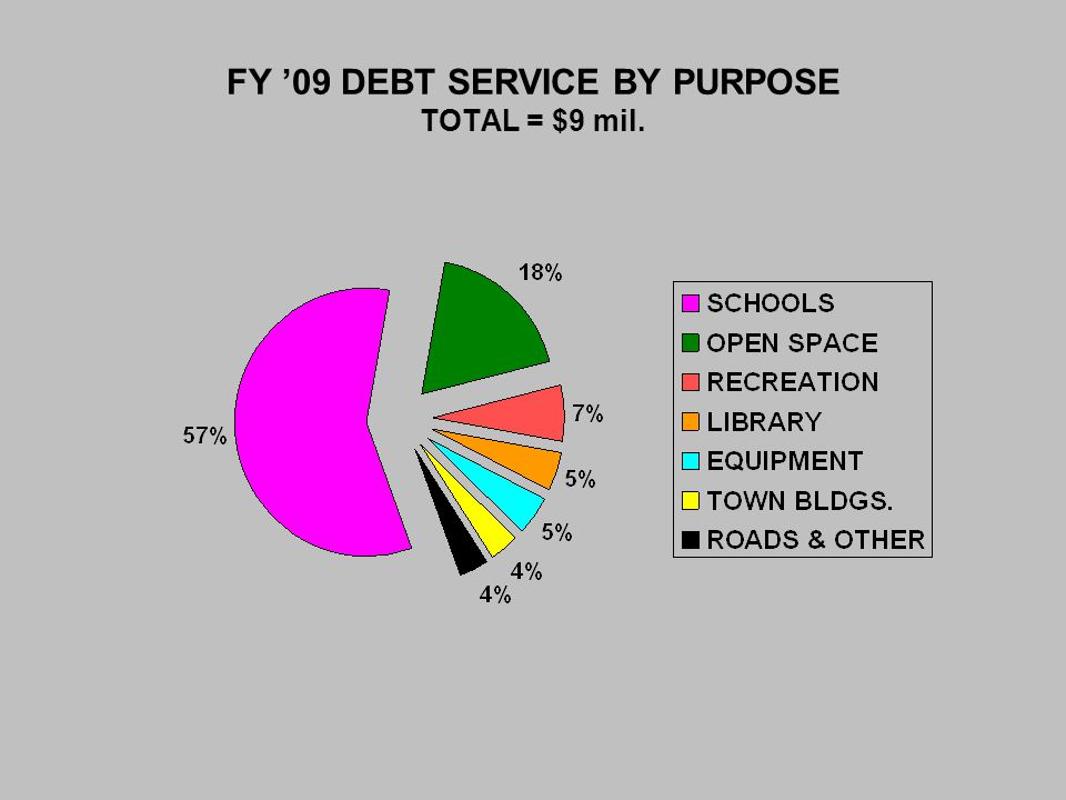 FY '09 DEBT SERVICE BY PURPOSE TOTAL = $9 mil.