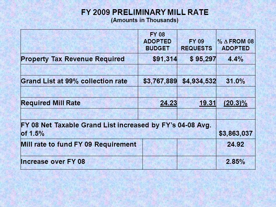 FY 2009 PRELIMINARY MILL RATE (Amounts in Thousands) FY 08 ADOPTED BUDGET FY 09 REQUESTS %  FROM 08 ADOPTED Property Tax Revenue Required$91,314$ 95,2974.4% Grand List at 99% collection rate$3,767,889$4,934,53231.0% Required Mill Rate24.2319.31(20.3)% FY 08 Net Taxable Grand List increased by FY's 04-08 Avg.
