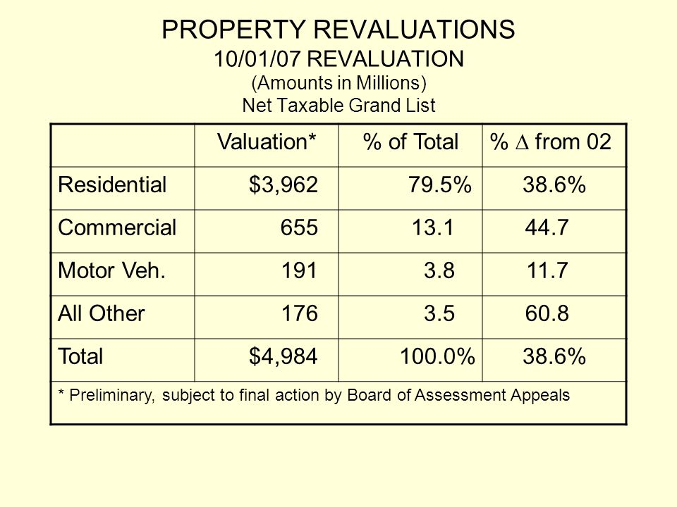PROPERTY REVALUATIONS 10/01/07 REVALUATION (Amounts in Millions) Net Taxable Grand List Valuation*% of Total %  from 02 Residential$3,96279.5%38.6% Commercial65513.144.7 Motor Veh.1913.811.7 All Other1763.560.8 Total$4,984100.0%38.6% * Preliminary, subject to final action by Board of Assessment Appeals