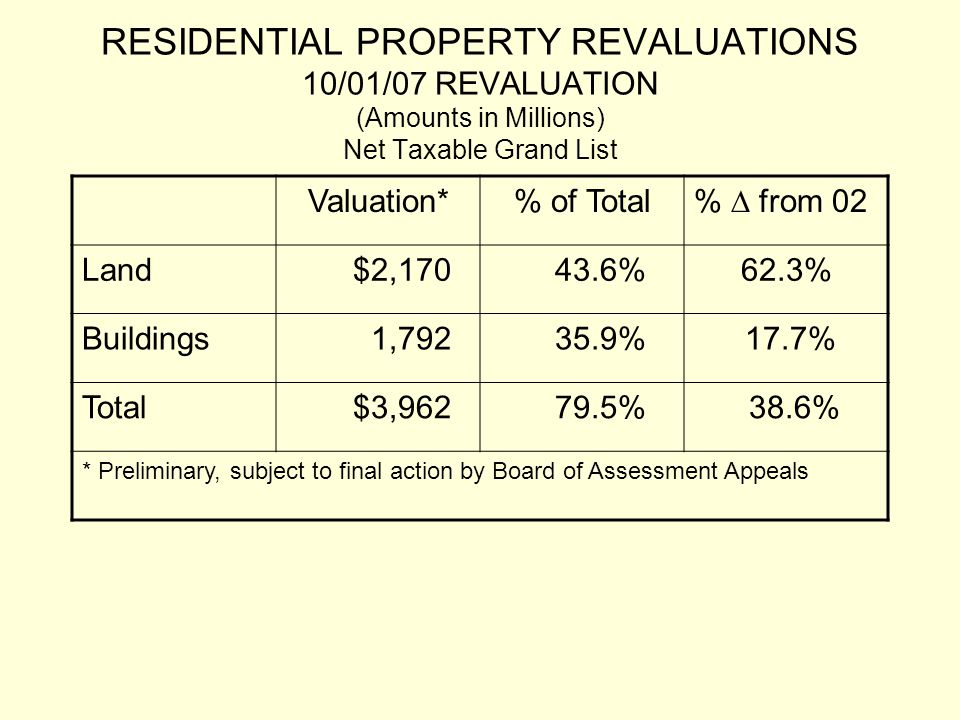 RESIDENTIAL PROPERTY REVALUATIONS 10/01/07 REVALUATION (Amounts in Millions) Net Taxable Grand List Valuation*% of Total %  from 02 Land$2,17043.6%62.3% Buildings1,79235.9%17.7% Total$3,96279.5%38.6% * Preliminary, subject to final action by Board of Assessment Appeals