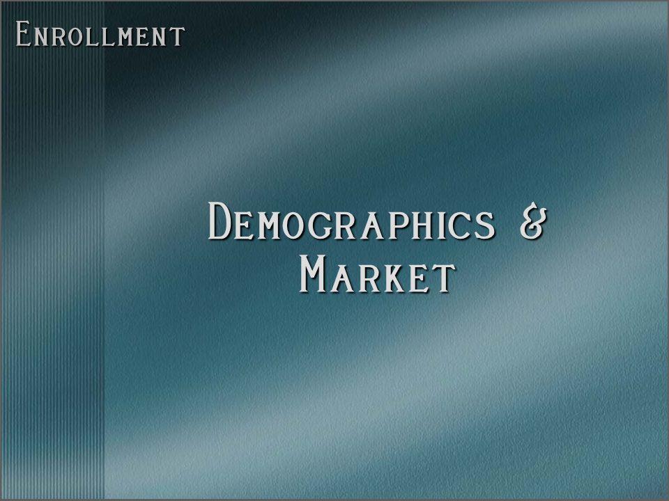Enrollment Demographics & Market