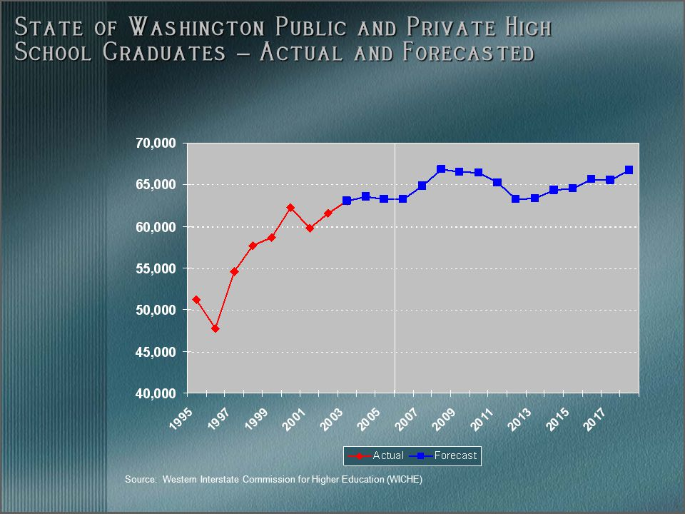 State of Washington Public and Private High School Graduates – Actual and Forecasted Source: Western Interstate Commission for Higher Education (WICHE)