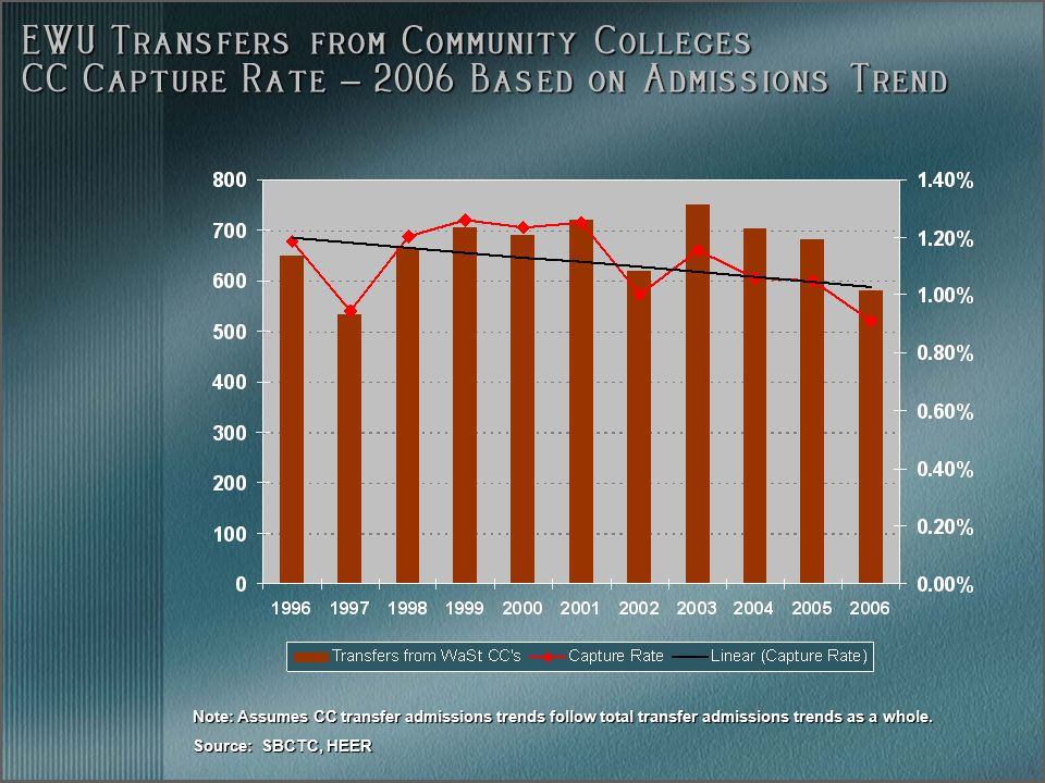 EWU Transfers from Community Colleges CC Capture Rate – 2006 Based on Admissions Trend Note: Assumes CC transfer admissions trends follow total transfer admissions trends as a whole.