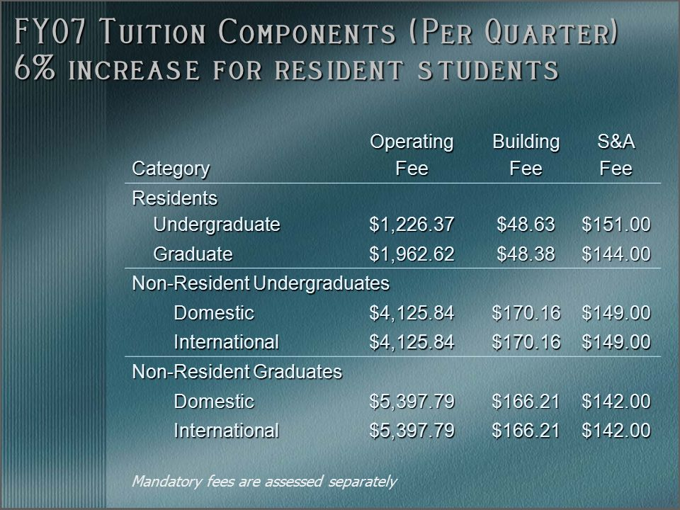 FY07 Tuition Components (Per Quarter) 6% increase for resident students CategoryOperatingFeeBuildingFeeS&AFee Residents Undergraduate Undergraduate$1,226.37$48.63$151.00 Graduate Graduate$1,962.62$48.38$144.00 Non-Resident Undergraduates Domestic Domestic$4,125.84$170.16$149.00 International International$4,125.84$170.16$149.00 Non-Resident Graduates Domestic Domestic$5,397.79$166.21$142.00 International International$5,397.79$166.21$142.00 Mandatory fees are assessed separately