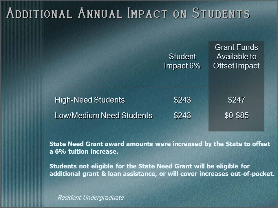 Additional Annual Impact on Students Student Impact 6% Grant Funds Available to Offset Impact High-Need Students $243$247 Low/Medium Need Students $24