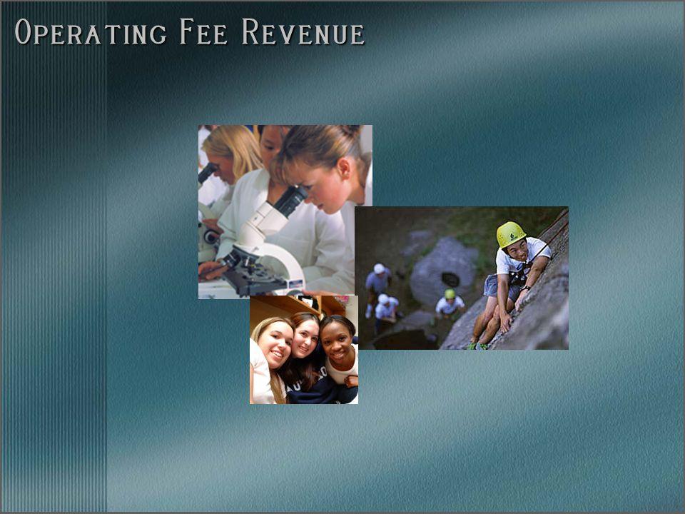 Operating Fee Revenue