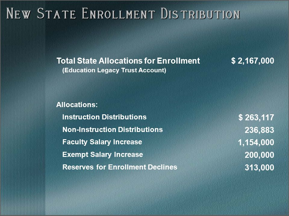 New State Enrollment Distribution Total State Allocations for Enrollment (Education Legacy Trust Account) $ 2,167,000 Allocations: Instruction Distributions $ 263,117 Non-Instruction Distributions 236,883 Faculty Salary Increase 1,154,000 Exempt Salary Increase 200,000 Reserves for Enrollment Declines 313,000