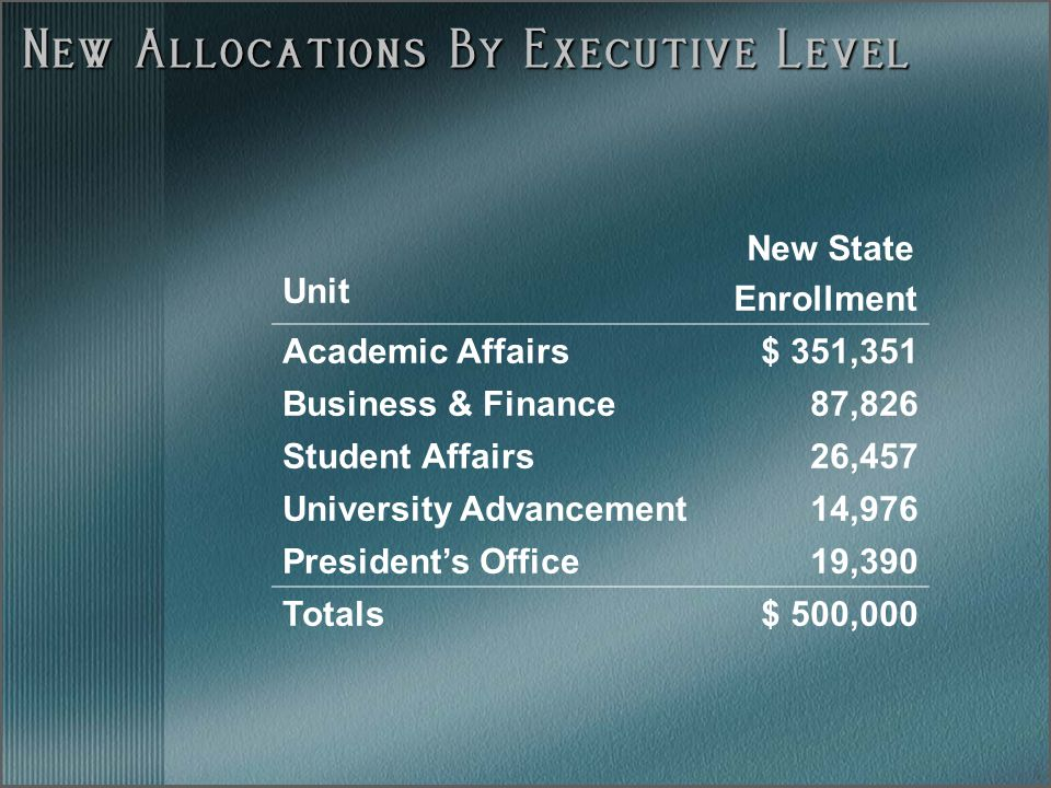 New Allocations By Executive Level Unit New State Enrollment Academic Affairs$ 351,351 Business & Finance87,826 Student Affairs26,457 University Advancement14,976 President's Office19,390 Totals$ 500,000