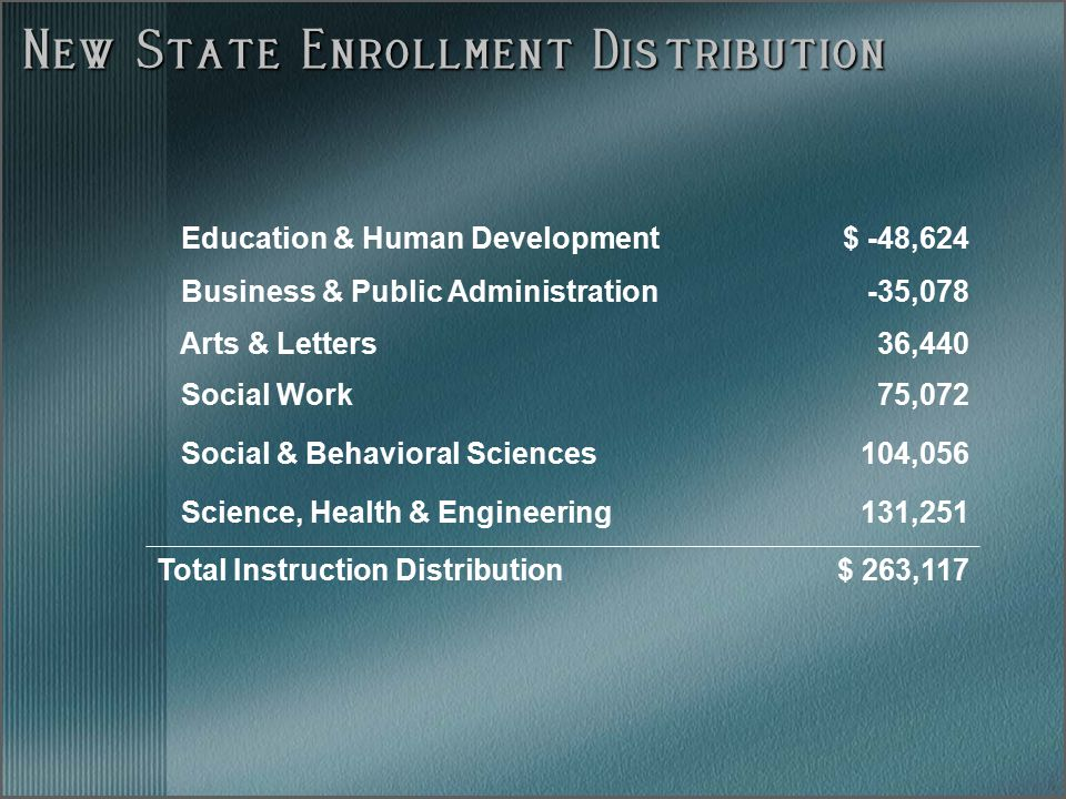 New State Enrollment Distribution Education & Human Development$ -48,624 Business & Public Administration-35,078 Arts & Letters36,440 Social Work75,07