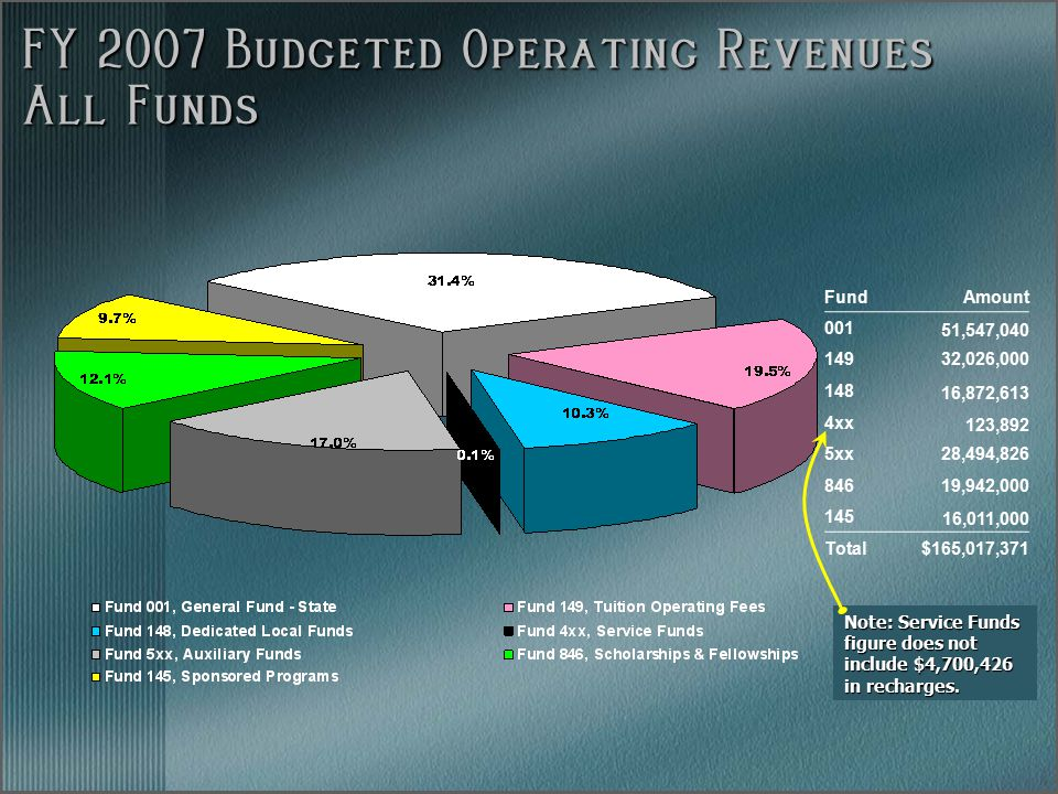 FY 2007 Budgeted Operating Revenues All Funds FundAmount 001 51,547,040 14932,026,000 148 16,872,613 4xx 123,892 5xx28,494,826 84619,942,000 145 16,011,000 Total$165,017,371 Note: Service Funds figure does not include $4,700,426 in recharges.