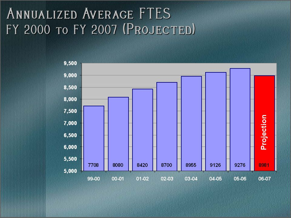 Annualized Average FTES FY 2000 to FY 2007 (Projected) Projection