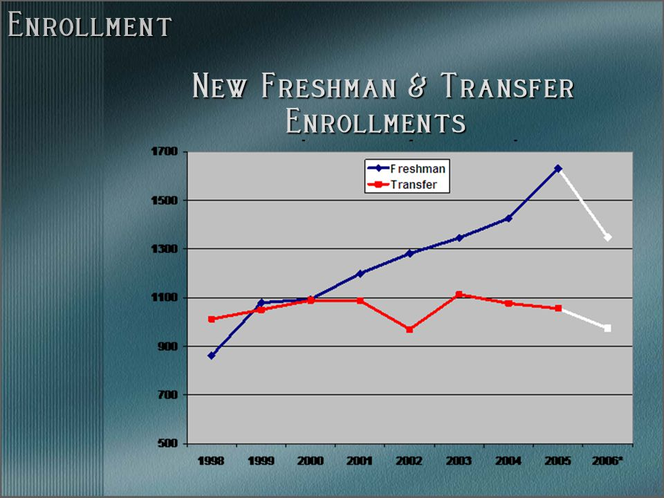 Enrollment New Freshman & Transfer Enrollments New Freshman & Transfer Enrollments