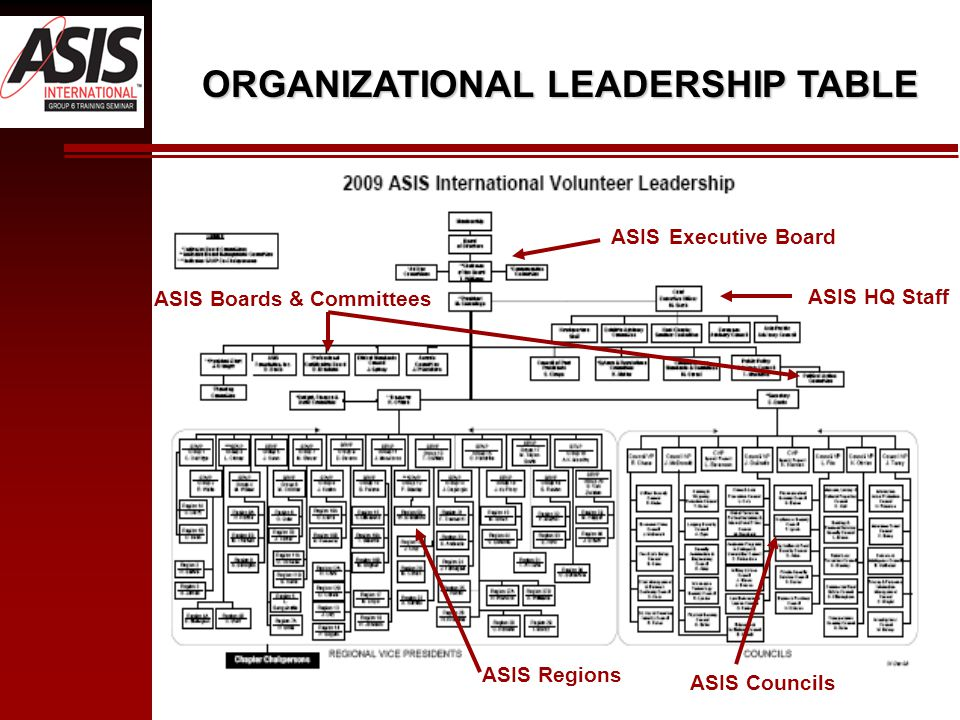 ORGANIZATIONAL LEADERSHIP TABLE ASIS Executive Board ASIS HQ Staff ASIS Boards & Committees ASIS Regions ASIS Councils