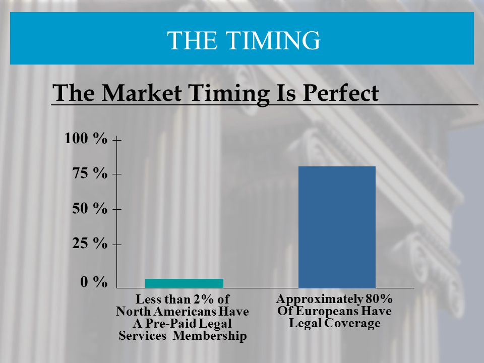 100 % 75 % 50 % 25 % 0 % Less than 2% of North Americans Have A Pre-Paid Legal Services Membership The Market Timing Is Perfect Approximately 80% Of E
