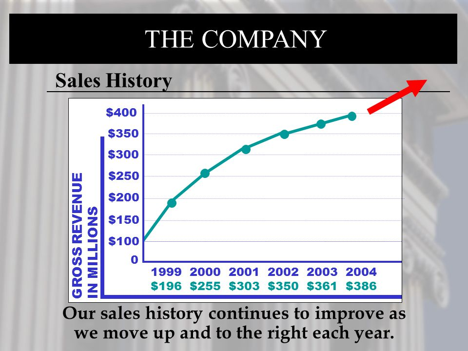 THE COMPANY GROSS REVENUE IN MILLIONS 1999 2000 2001 2002 2003 2004 $196 $255 $303 $350 $361 $386 0 Sales History $350 $300 $250 $200 $150 $100 $400 O