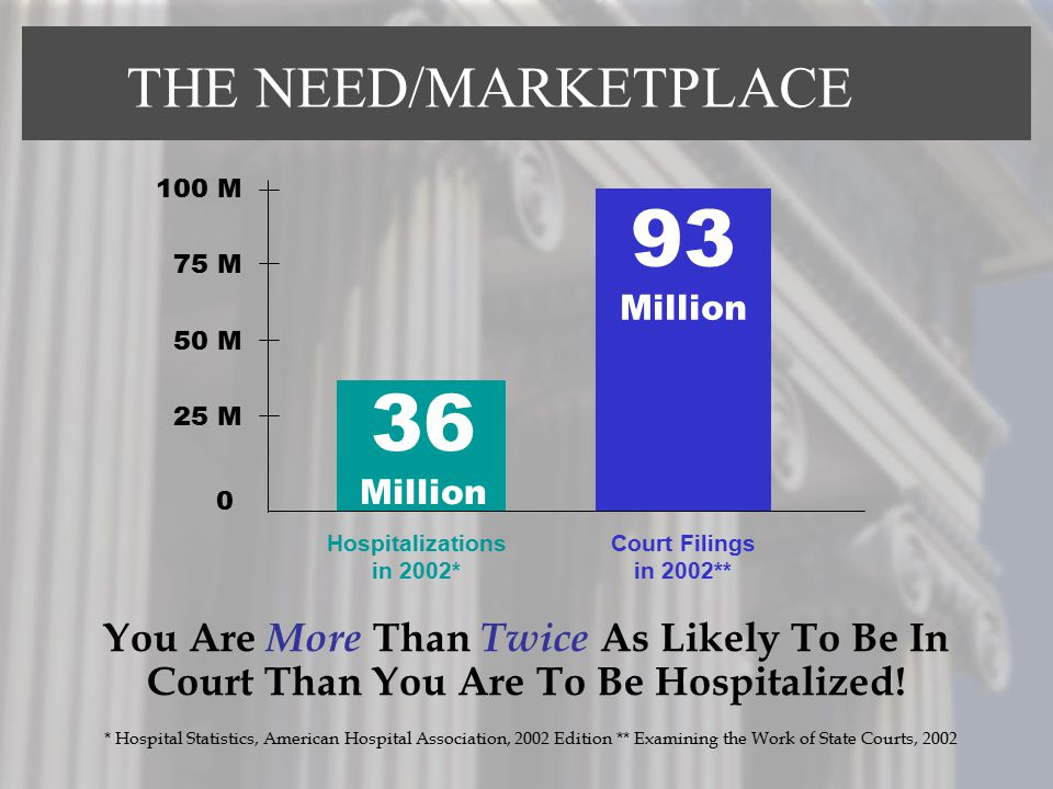 THE NEED/MARKETPLACE You Are More Than Twice As Likely To Be In Court Than You Are To Be Hospitalized! 100 M 75 M 50 M 25 M 0 36 Million 93 Million Ho