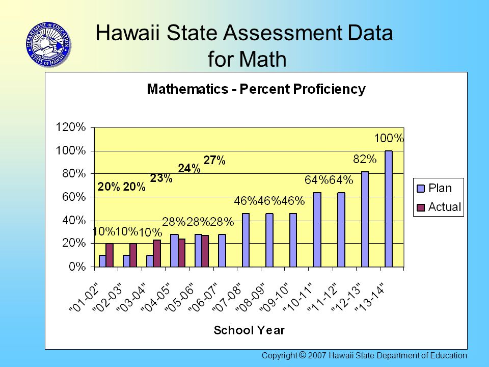12 Hawaii State Assessment Data for Math Copyright © 2007 Hawaii State Department of Education
