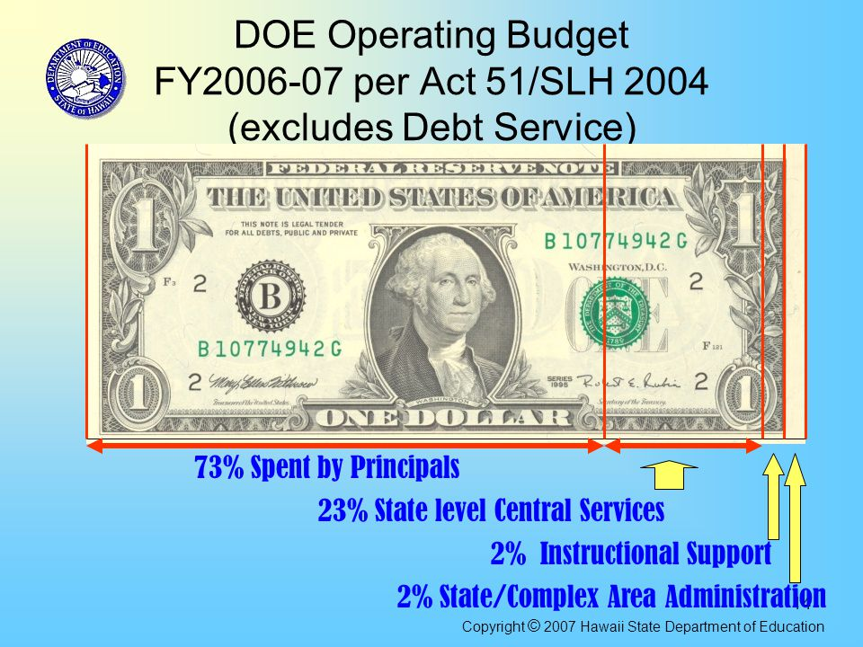 14 DOE Operating Budget FY2006-07 per Act 51/SLH 2004 (excludes Debt Service) 73% Spent by Principals 23% State level Central Services 2% Instructional Support 2% State/Complex Area Administration Copyright © 2007 Hawaii State Department of Education