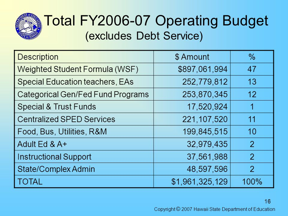16 Total FY2006-07 Operating Budget (excludes Debt Service) Description$ Amount% Weighted Student Formula (WSF)$897,061,99447 Special Education teachers, EAs252,779,81213 Categorical Gen/Fed Fund Programs253,870,34512 Special & Trust Funds17,520,9241 Centralized SPED Services221,107,52011 Food, Bus, Utilities, R&M199,845,51510 Adult Ed & A+32,979,4352 Instructional Support37,561,9882 State/Complex Admin48,597,5962 TOTAL$1,961,325,129100% Copyright © 2007 Hawaii State Department of Education