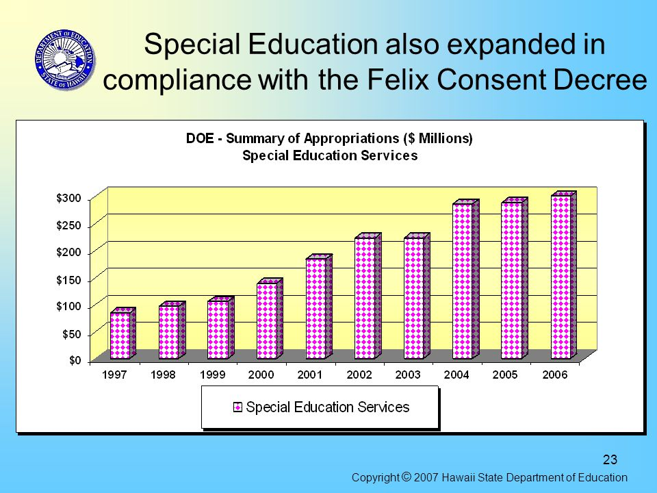 23 Special Education also expanded in compliance with the Felix Consent Decree Copyright © 2007 Hawaii State Department of Education