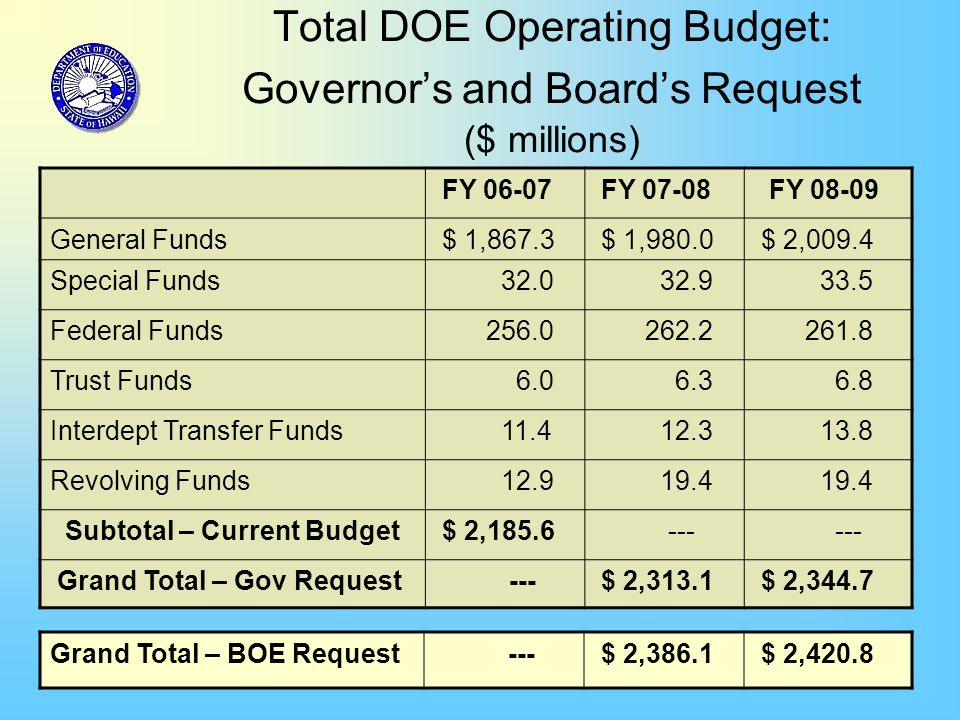 30 Total DOE Operating Budget: Governor's and Board's Request ($ millions) Grand Total – BOE Request --- $ 2,386.1 $ 2,420.8 FY 06-07 FY 07-08 FY 08-09 General Funds $ 1,867.3 $ 1,980.0 $ 2,009.4 Special Funds 32.0 32.9 33.5 Federal Funds 256.0 262.2 261.8 Trust Funds 6.0 6.3 6.8 Interdept Transfer Funds 11.4 12.3 13.8 Revolving Funds 12.9 19.4 Subtotal – Current Budget $ 2,185.6 --- Grand Total – Gov Request --- $ 2,313.1 $ 2,344.7