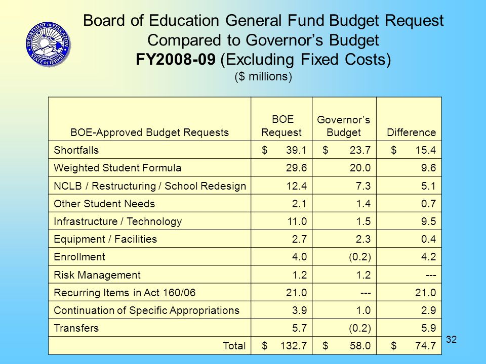 32 Board of Education General Fund Budget Request Compared to Governor's Budget FY2008-09 (Excluding Fixed Costs) ($ millions) BOE-Approved Budget Requests BOE Request Governor's Budget Difference Shortfalls $ 39.1 $ 23.7 $ 15.4 Weighted Student Formula 29.6 20.0 9.6 NCLB / Restructuring / School Redesign 12.4 7.3 5.1 Other Student Needs 2.1 1.4 0.7 Infrastructure / Technology 11.0 1.5 9.5 Equipment / Facilities 2.7 2.3 0.4 Enrollment 4.0 (0.2) 4.2 Risk Management 1.2 --- Recurring Items in Act 160/06 21.0 --- 21.0 Continuation of Specific Appropriations 3.9 1.0 2.9 Transfers 5.7 (0.2) 5.9 Total $ 132.7 $ 58.0 $ 74.7