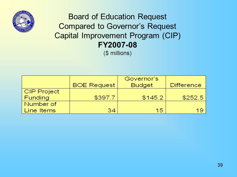 39 Board of Education Request Compared to Governor's Request Capital Improvement Program (CIP) FY2007-08 ($ millions)