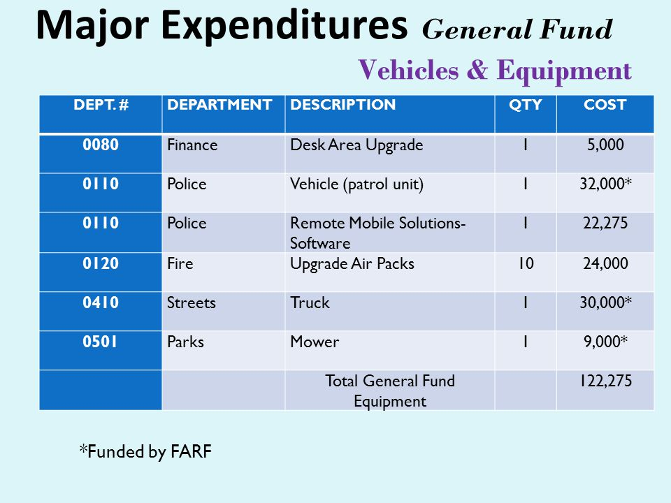 Major Expenditures General Fund Vehicles & Equipment DEPT.