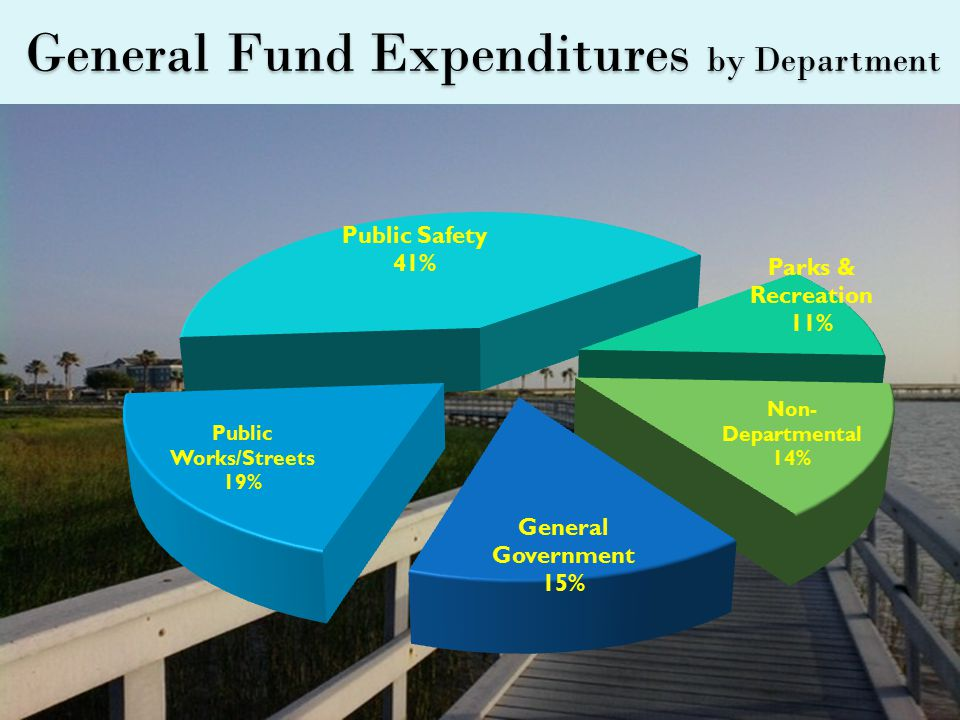 General Fund Expenditures by Department