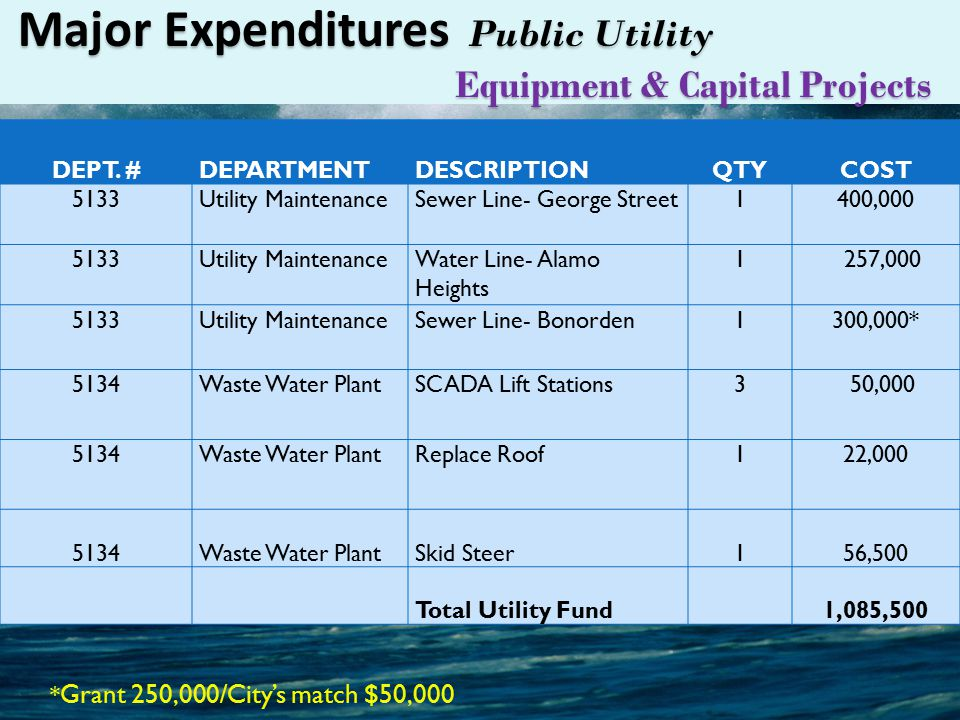 Major Expenditures Public Utility Equipment & Capital Projects DEPT.