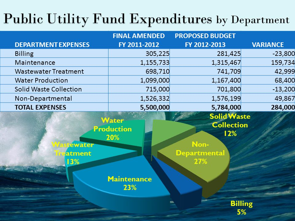 Public Utility Fund Expenditures Public Utility Fund Expenditures by Department DEPARTMENT EXPENSES FINAL AMENDED FY 2011-2012 PROPOSED BUDGET FY 2012-2013VARIANCE Billing305,225281,425-23,800 Maintenance1,155,7331,315,467159,734 Wastewater Treatment698,710741,70942,999 Water Production1,099,0001,167,40068,400 Solid Waste Collection715,000701,800-13,200 Non-Departmental1,526,3321,576,19949,867 TOTAL EXPENSES5,500,0005,784,000284,000