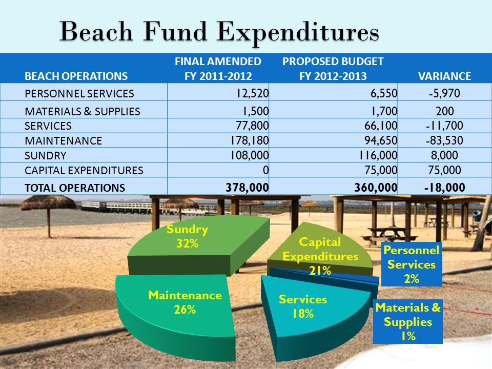 Beach Fund Expenditures BEACH OPERATIONS FINAL AMENDED FY 2011-2012 PROPOSED BUDGET FY 2012-2013VARIANCE PERSONNEL SERVICES 12,5206,550-5,970 MATERIALS & SUPPLIES 1,5001,700200 SERVICES 77,80066,100-11,700 MAINTENANCE 178,18094,650-83,530 SUNDRY 108,000116,0008,000 CAPITAL EXPENDITURES 075,000 TOTAL OPERATIONS 378,000360,000-18,000