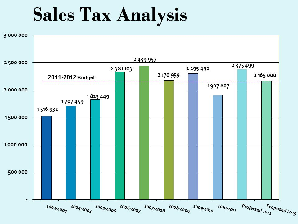 Sales Tax Analysis