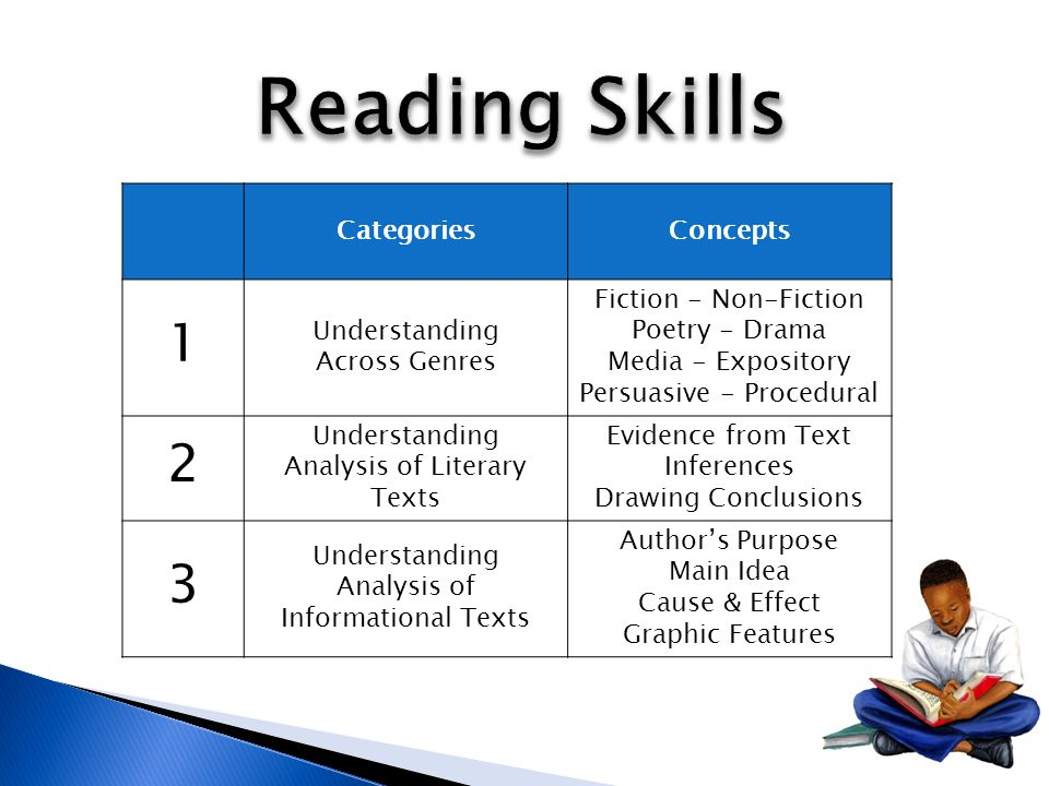 CategoriesConcepts 1 Understanding Across Genres Fiction - Non-Fiction Poetry - Drama Media - Expository Persuasive - Procedural 2 Understanding Analysis of Literary Texts Evidence from Text Inferences Drawing Conclusions 3 Understanding Analysis of Informational Texts Author's Purpose Main Idea Cause & Effect Graphic Features