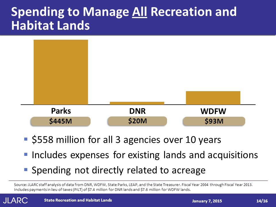 Spending to Manage All Recreation and Habitat Lands January 7, 2015  $558 million for all 3 agencies over 10 years  Includes expenses for existing lands and acquisitions  Spending not directly related to acreage State Recreation and Habitat Lands 14/16 Parks DNR WDFW $93M $20M $445M Source: JLARC staff analysis of data from DNR, WDFW, State Parks, LEAP, and the State Treasurer.