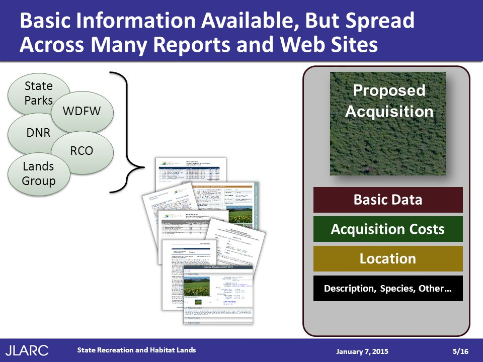Basic Information Available, But Spread Across Many Reports and Web Sites January 7, 2015 ProposedAcquisition Basic Data Acquisition Costs Location Description, Species, Other… State Parks DNR WDFW RCO Lands Group Lands Group State Recreation and Habitat Lands 5/16