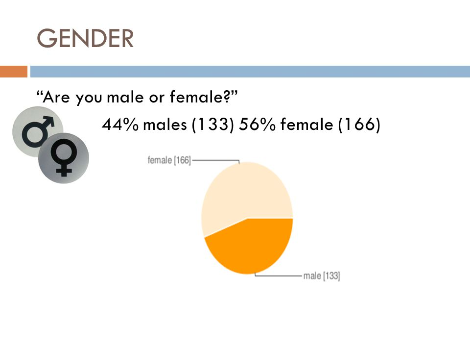 GENDER Are you male or female 44% males (133) 56% female (166)