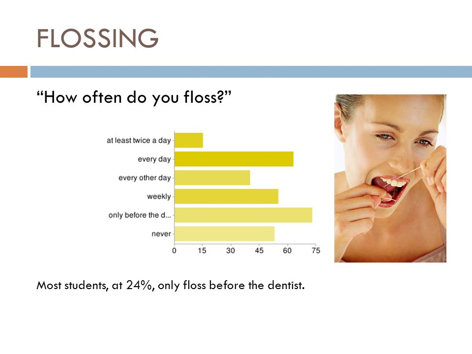 FLOSSING How often do you floss Most students, at 24%, only floss before the dentist.