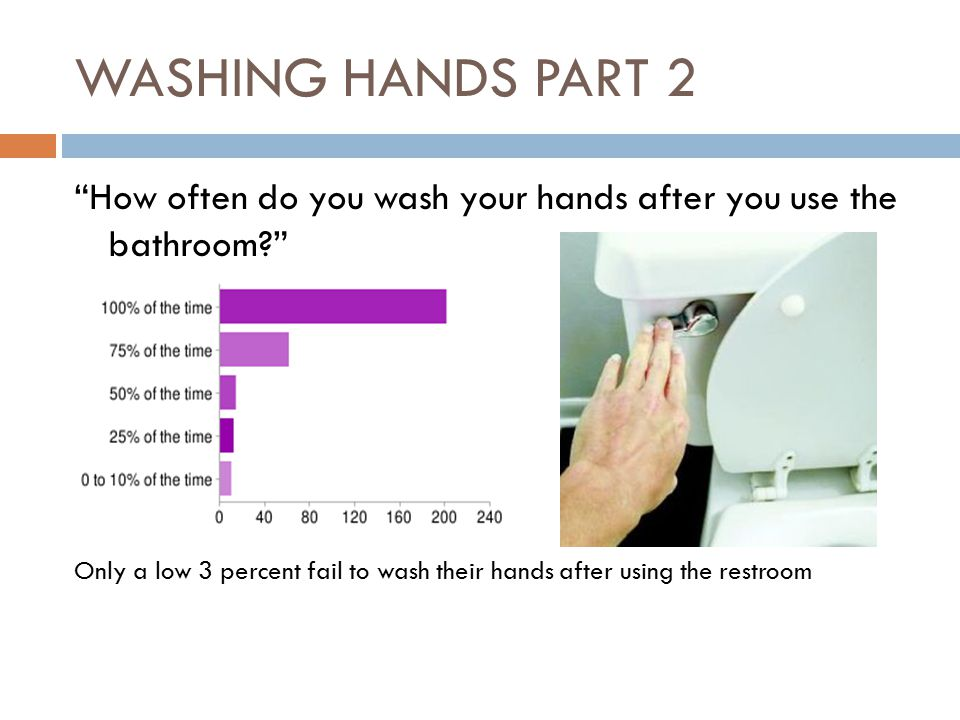 WASHING HANDS PART 2 How often do you wash your hands after you use the bathroom Only a low 3 percent fail to wash their hands after using the restroom