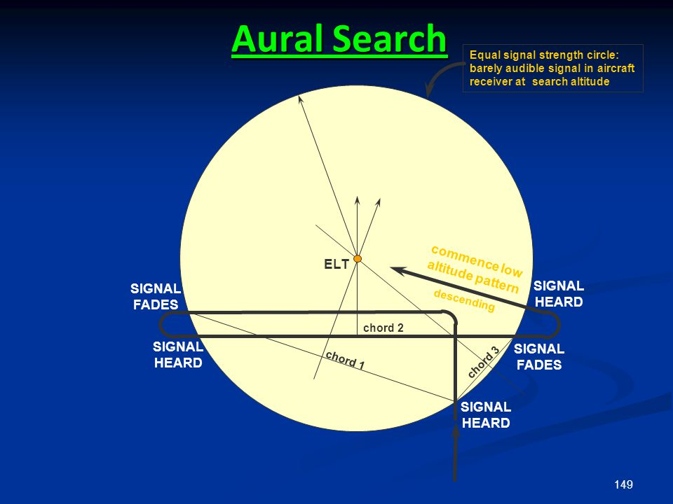 149 Aural Search Equal signal strength circle: barely audible signal in aircraft receiver at search altitude chord 1 chord 2 chord 3 ELT commence low