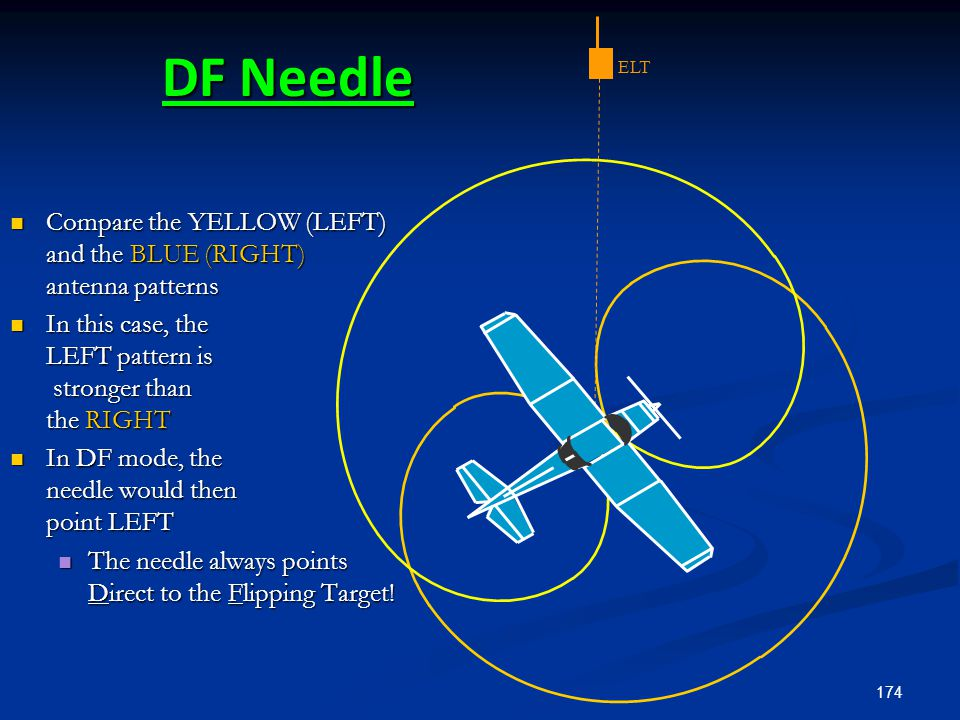 174 DF Needle ELT Compare the YELLOW (LEFT) and the BLUE (RIGHT) antenna patterns Compare the YELLOW (LEFT) and the BLUE (RIGHT) antenna patterns In t