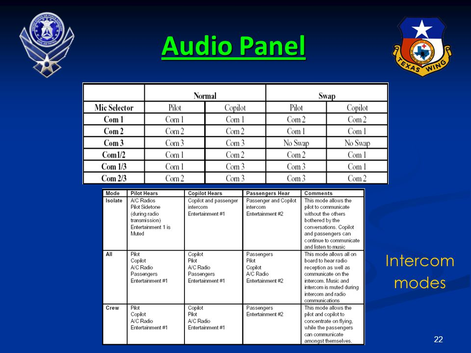 22 Audio Panel Transmitter combinations Intercom modes