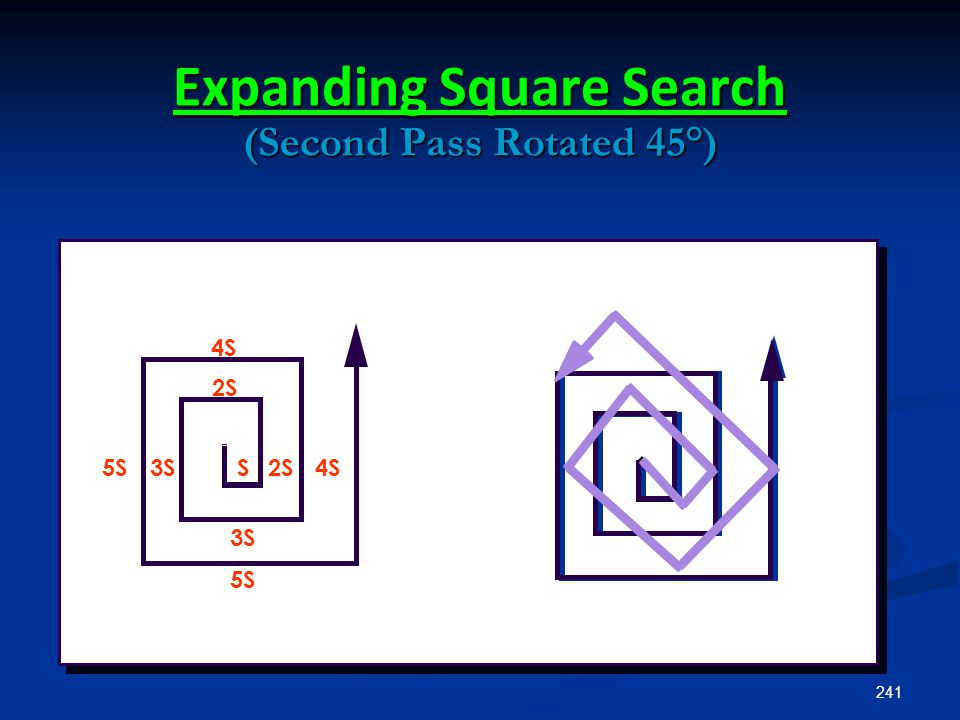 241 Expanding Square Search (Second Pass Rotated 45°) 4SS 2S 3S5S 4S 2S 3S 5S