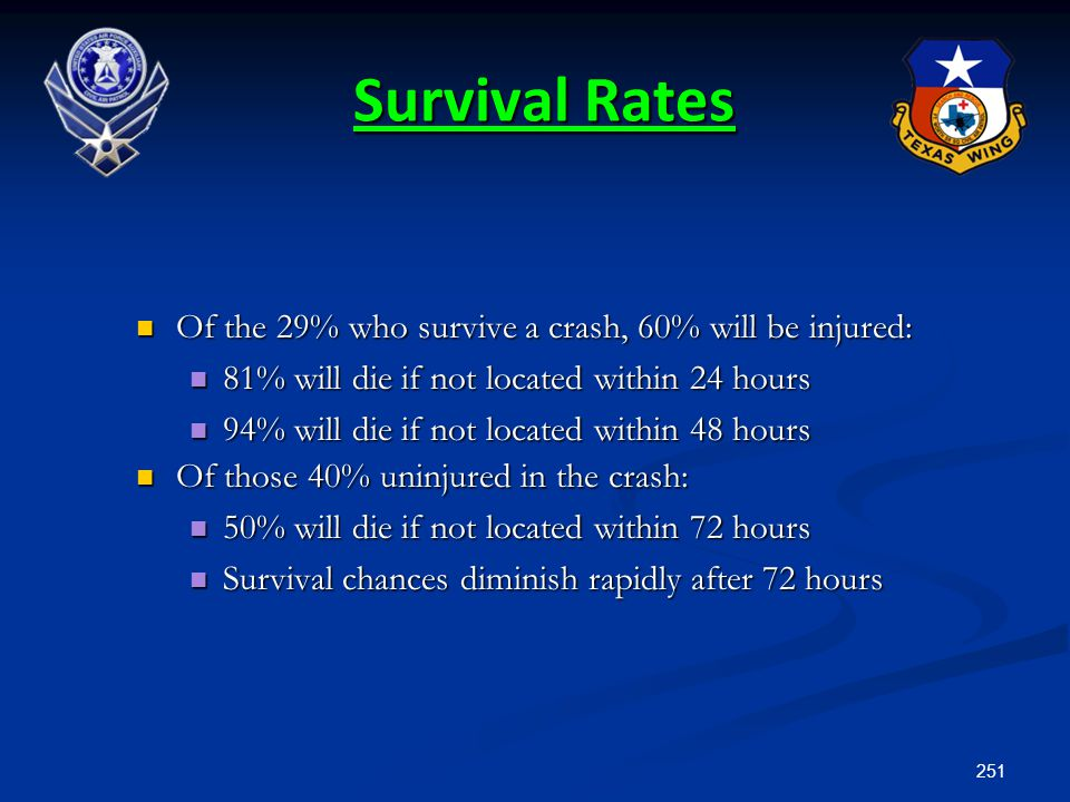 251 Survival Rates Of the 29% who survive a crash, 60% will be injured: Of the 29% who survive a crash, 60% will be injured: 81% will die if not locat