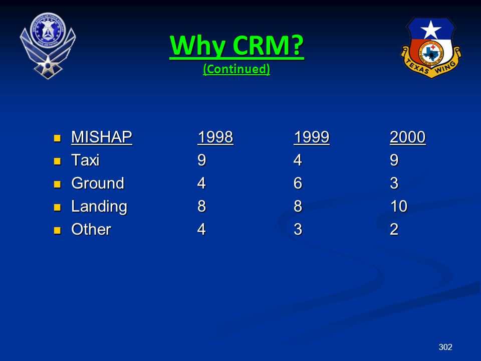 302 Why CRM? (Continued) MISHAP199819992000 MISHAP199819992000 Taxi949 Taxi949 Ground463 Ground463 Landing8810 Landing8810 Other432 Other432