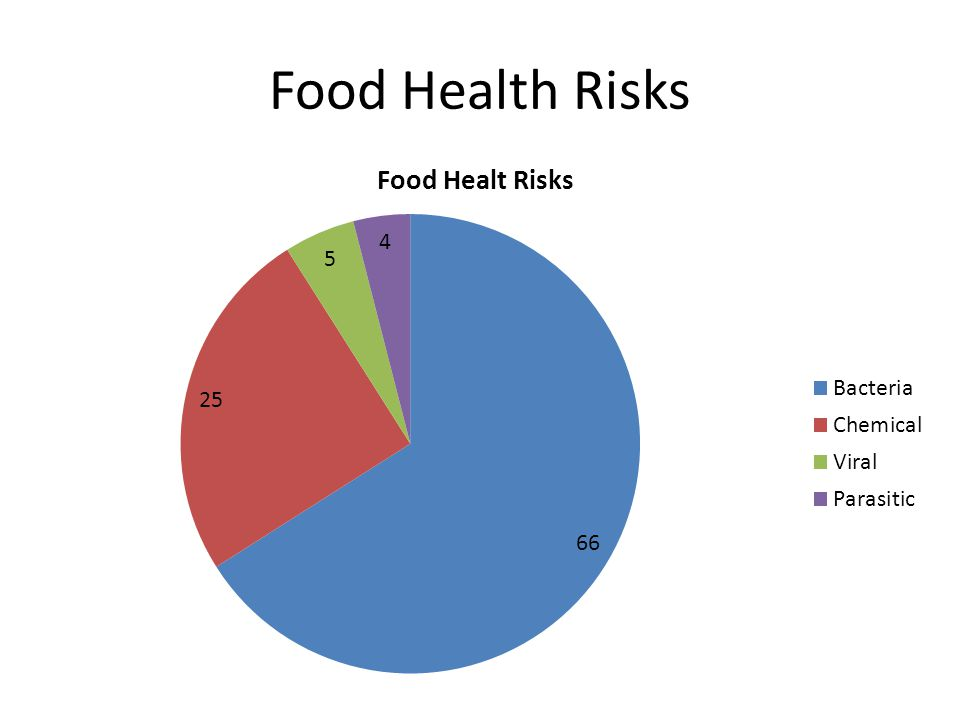 Food Health Risks