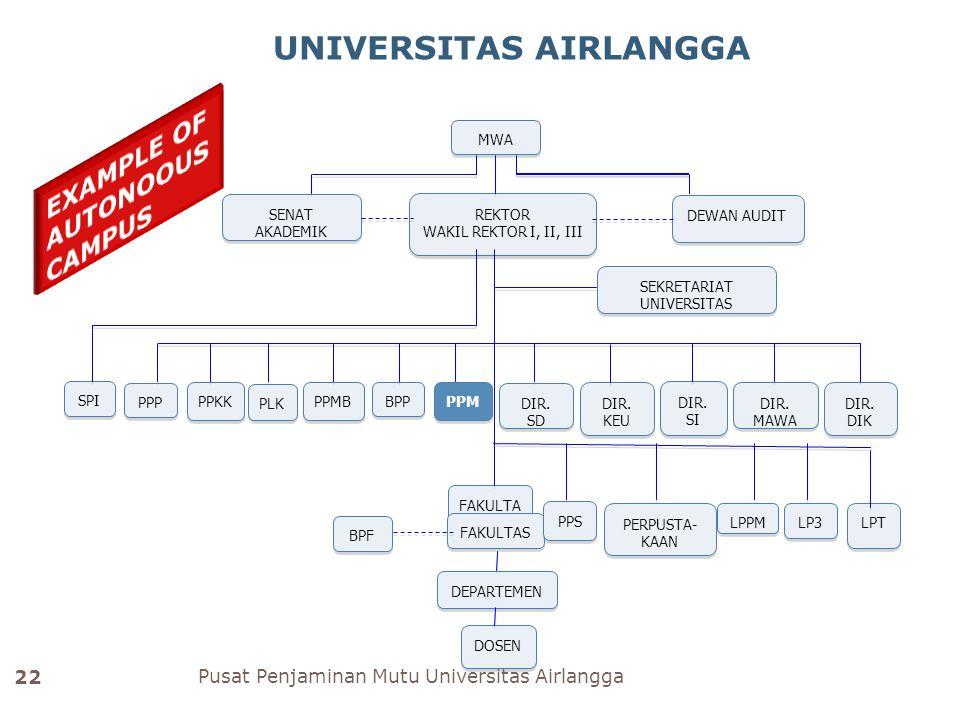 Pusat Penjaminan Mutu Universitas Airlangga 22 UNIVERSITAS AIRLANGGA REKTOR WAKIL REKTOR I, II, III REKTOR WAKIL REKTOR I, II, III SEKRETARIAT UNIVERSITAS PPP PPKK PLK PPMB BPP PPM SPI DIR.