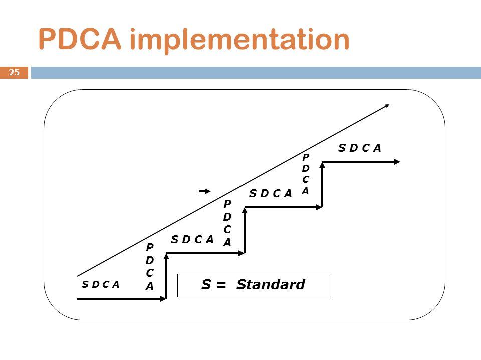PDCA implementation 25 PDCAPDCA PDCAPDCA PDCAPDCA S D C A S = Standard S D C A